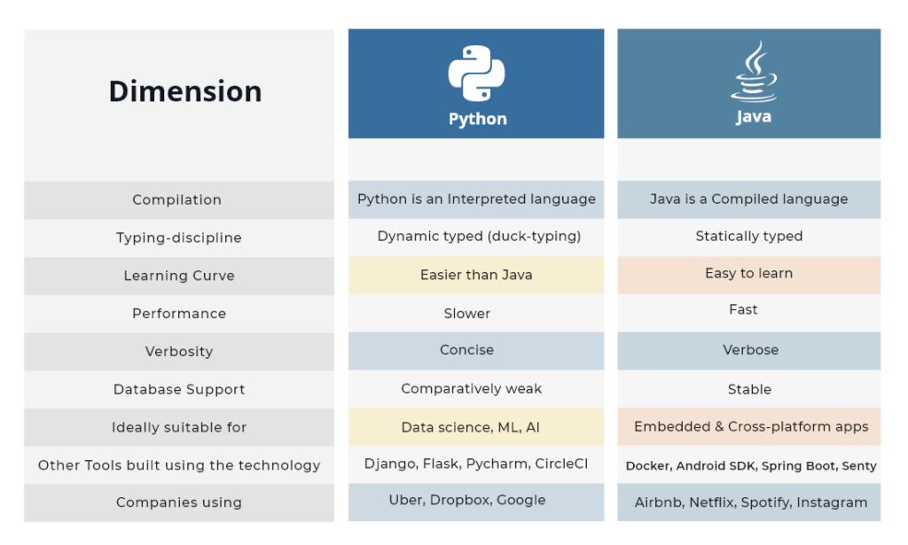 comparison of Java Vs Python