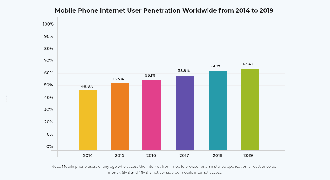 Mobile phone internet user