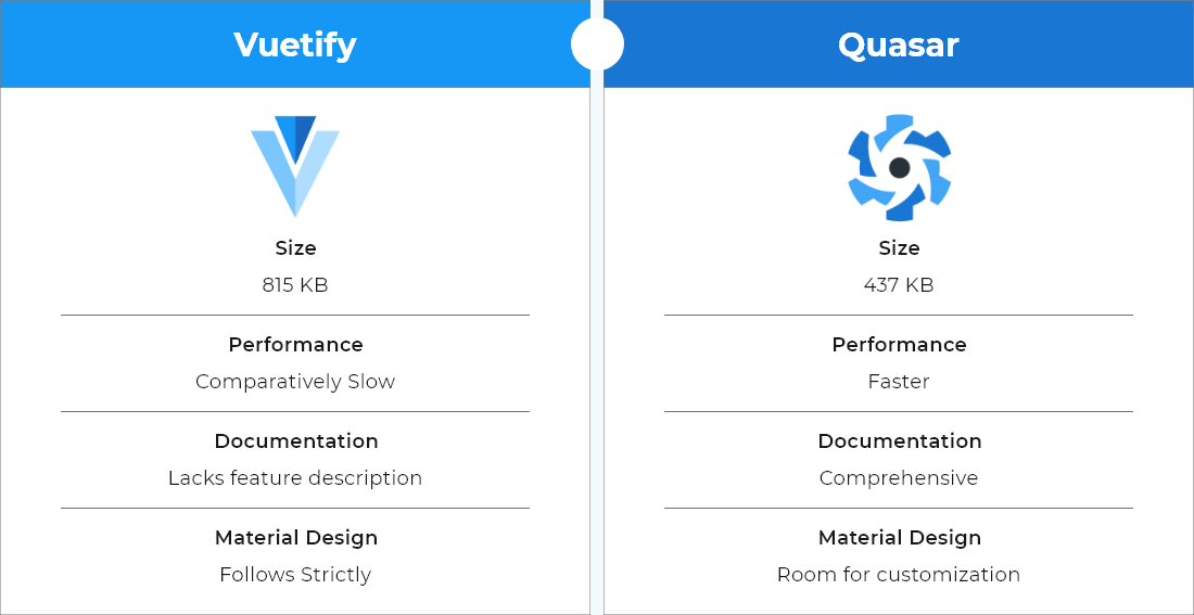 Vuetify Vs. Quasar