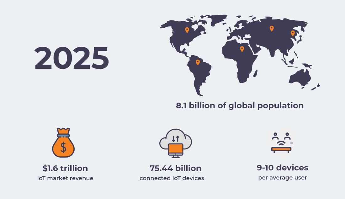 IoT market in 2025