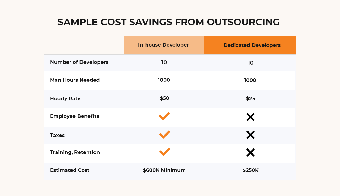 In-house Vs. Offshoring: A Cost Comparison
