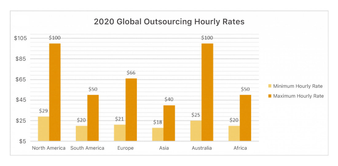 2020 global outsourcing rate