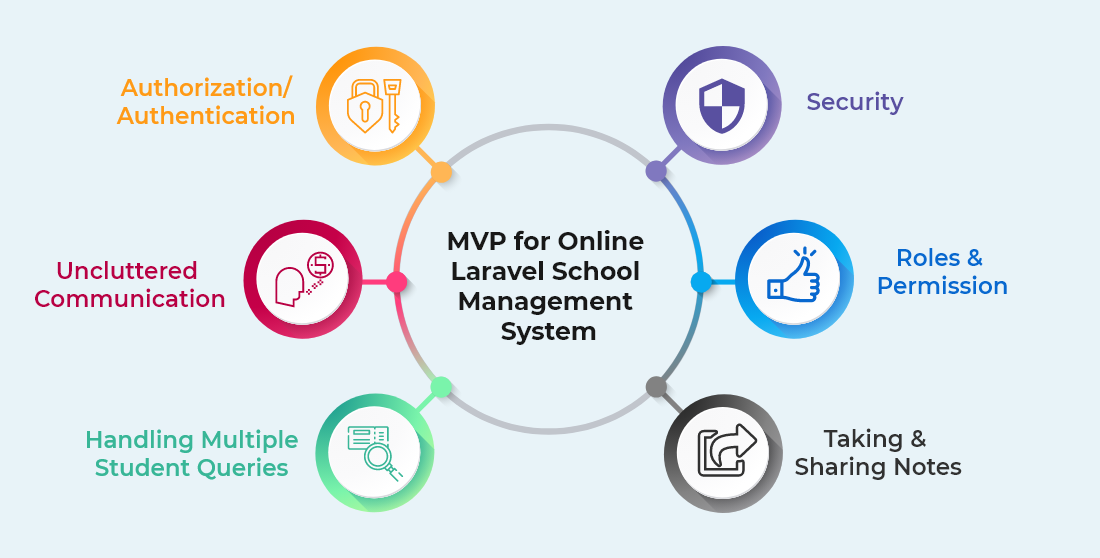 MVP for Online Laravel School Management System