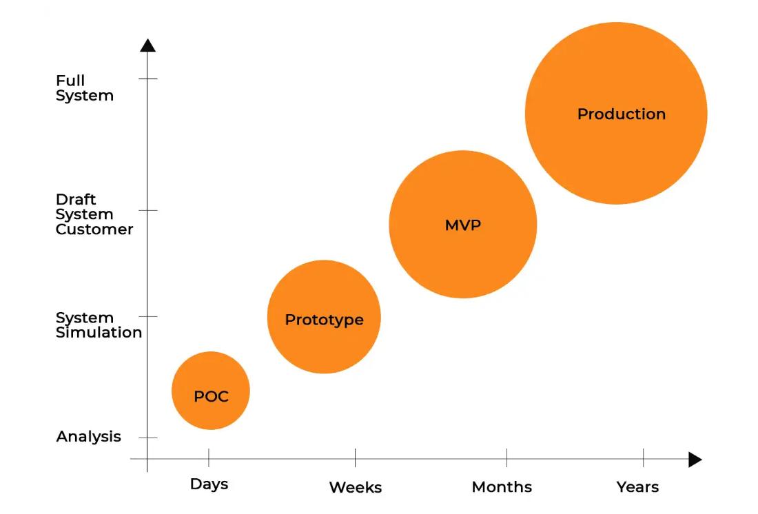 From POC to Prototype to MVP