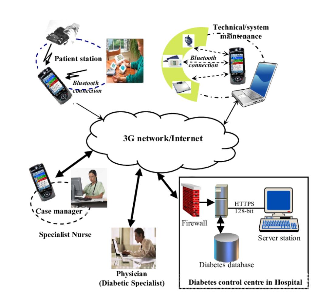 Mobile Healthcare Information Management System