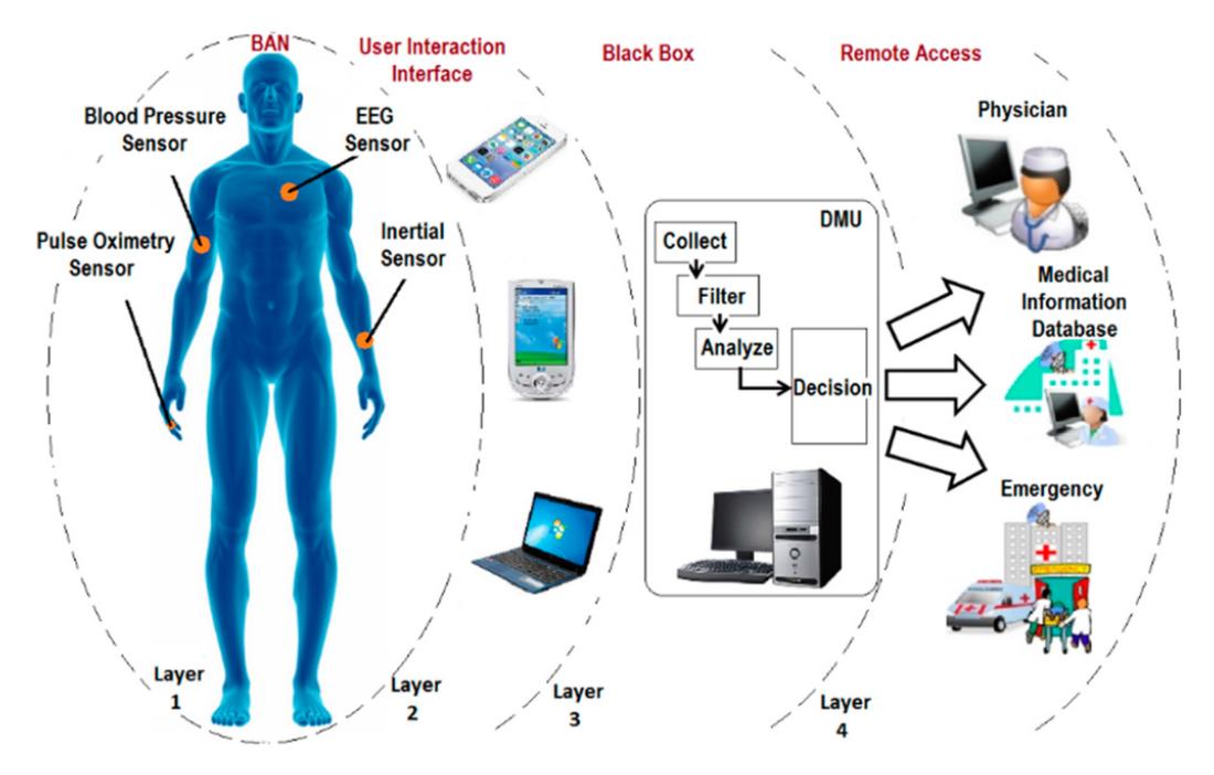 Cloud-enabled Wireless Body Area Networks