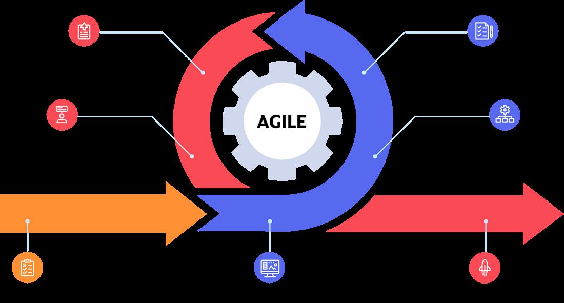Agile Teams Work