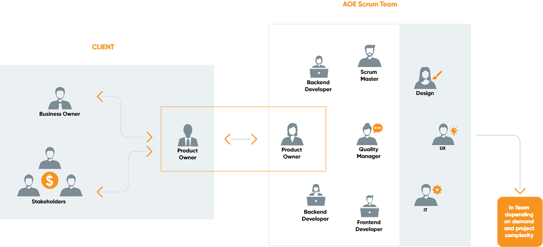 Structure of an Agile Team