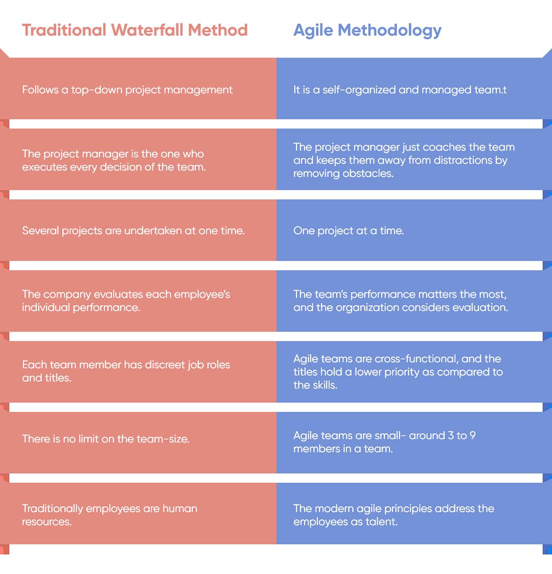 Agile Vs Traditional Teams