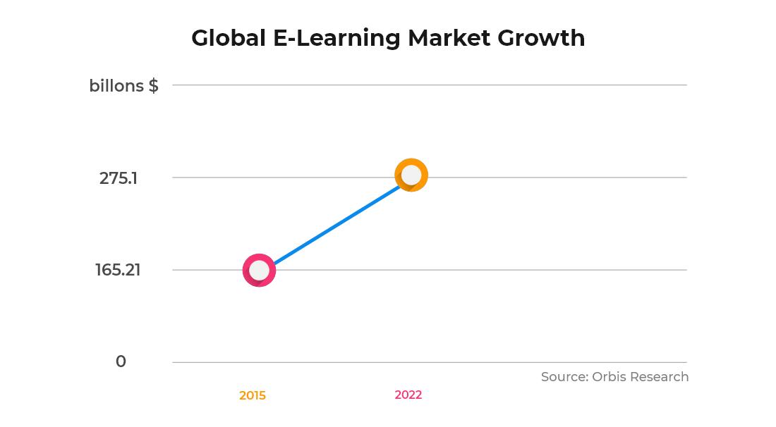 Global eLearning market growth