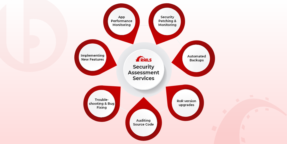 Ruby on Rails Application Security Assessment Services