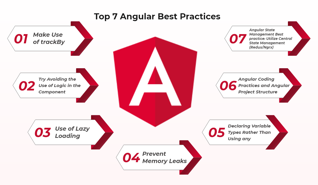 Top 7 Angular Best Practices