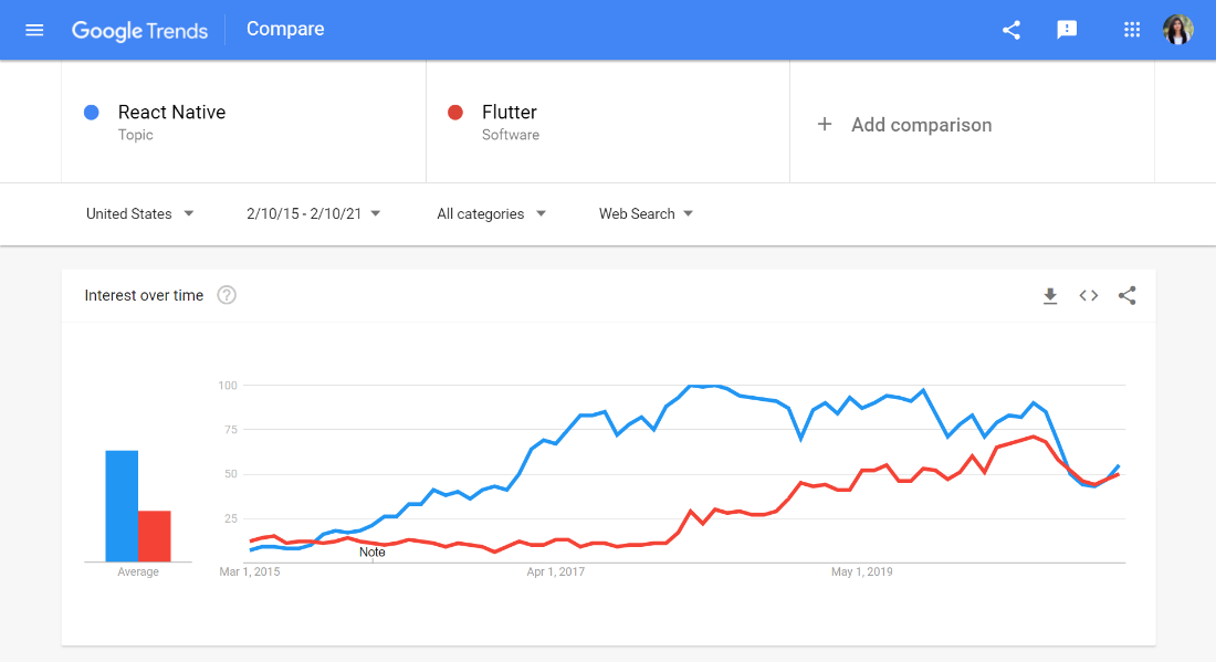 Flutter vs React Native Popularity