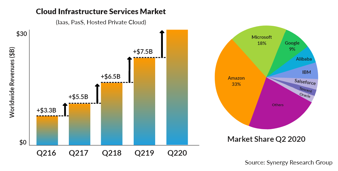 Cloud Infrastructure Market Share
