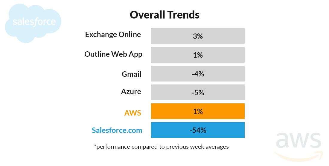 overall cloud service trends