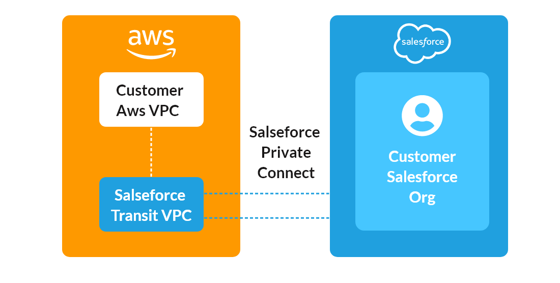 Salesforce & AWS merger