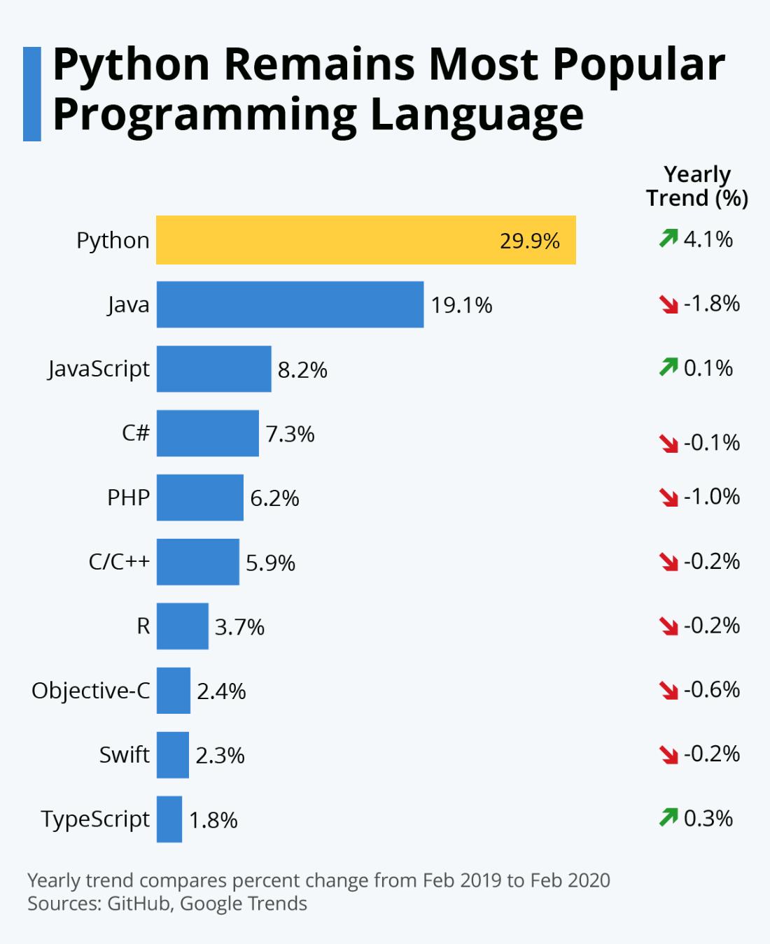 Python Popularity Chart