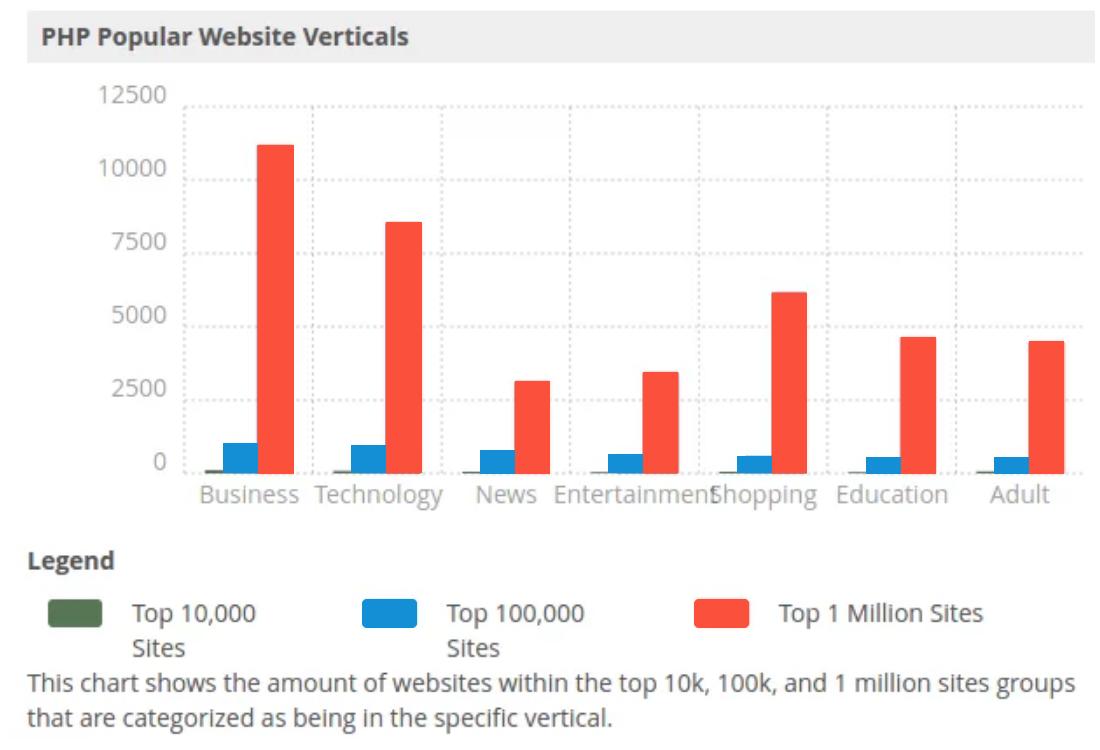 PHP popular website