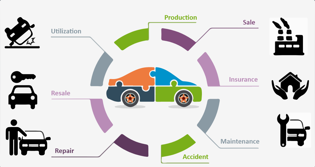 blockchain in automotive industry