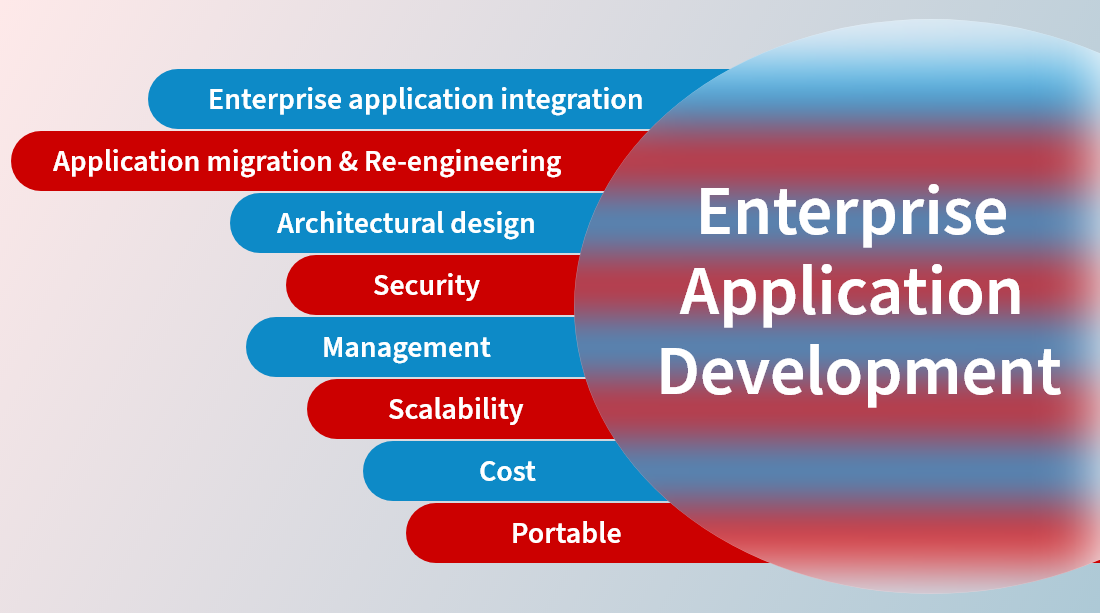 Enterprise Application Development Factors