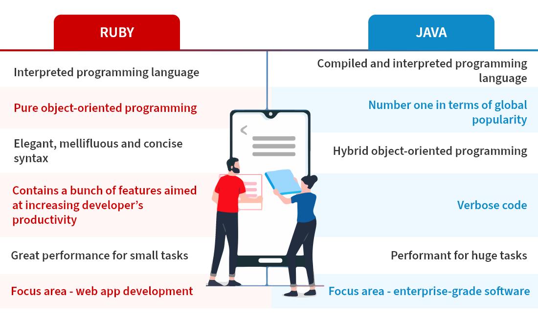 Ruby vs Java