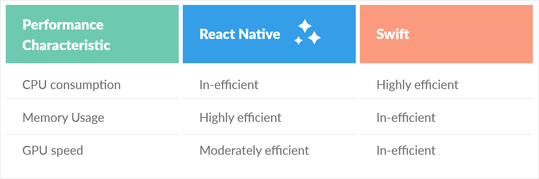 React Native Vs Swift Performance