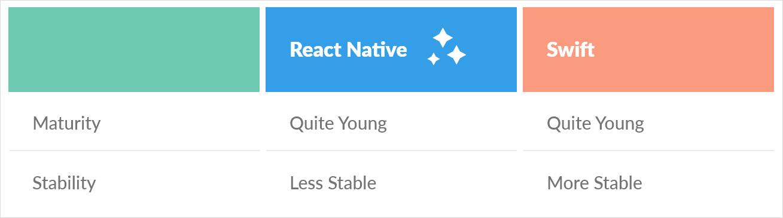 React Native Vs Swift Maturity & Stability