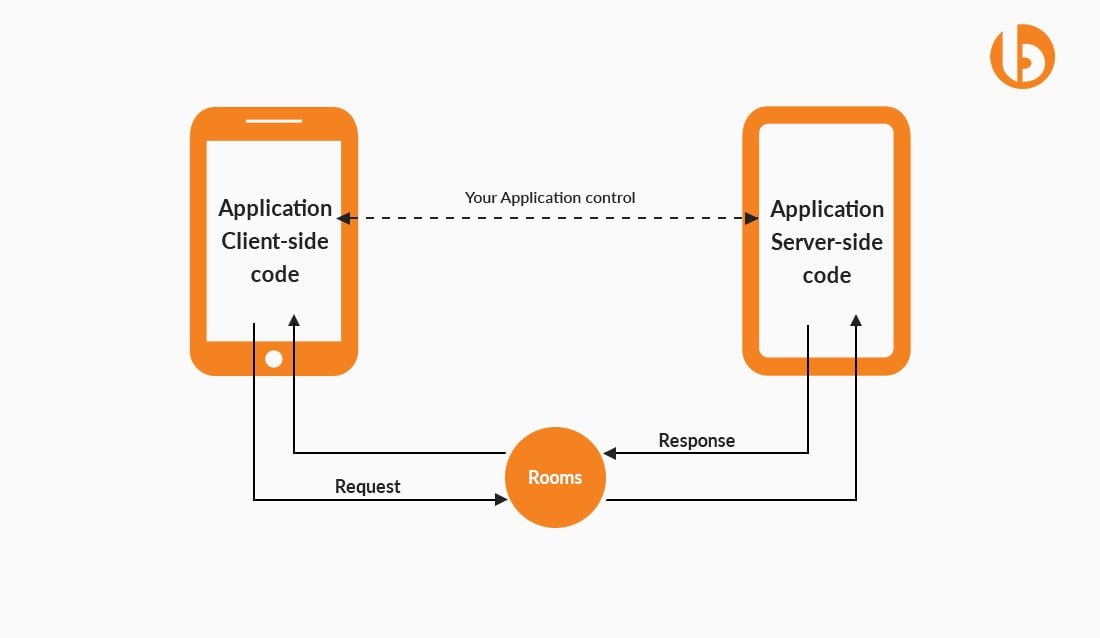 The Flow of Building Chat App