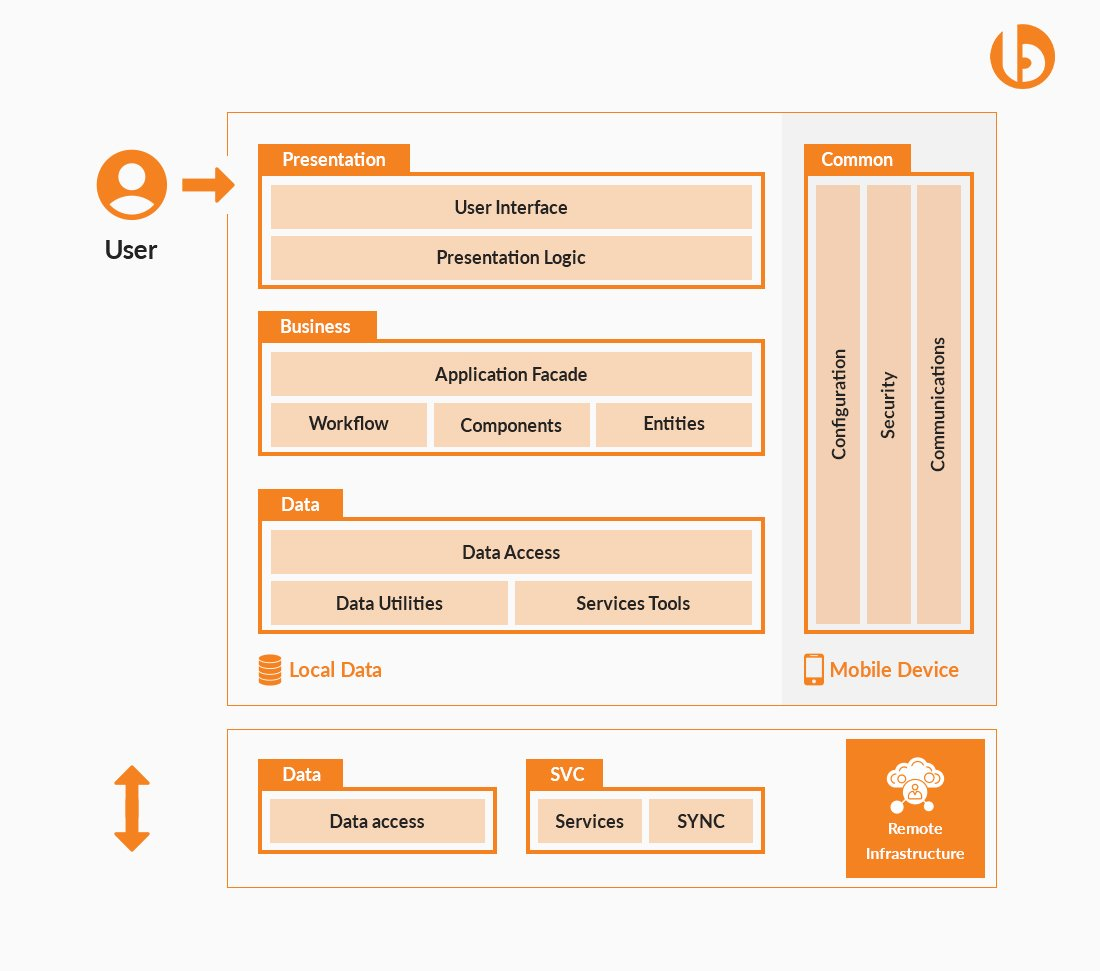 Mobile App Architecture