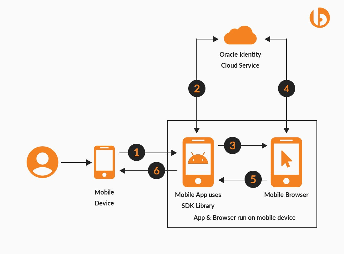 Android Mobile App Architecture