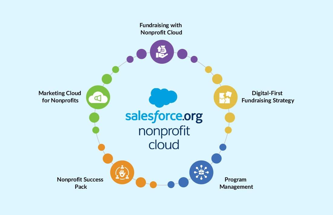 Salesforce NonProfit Cloud Features