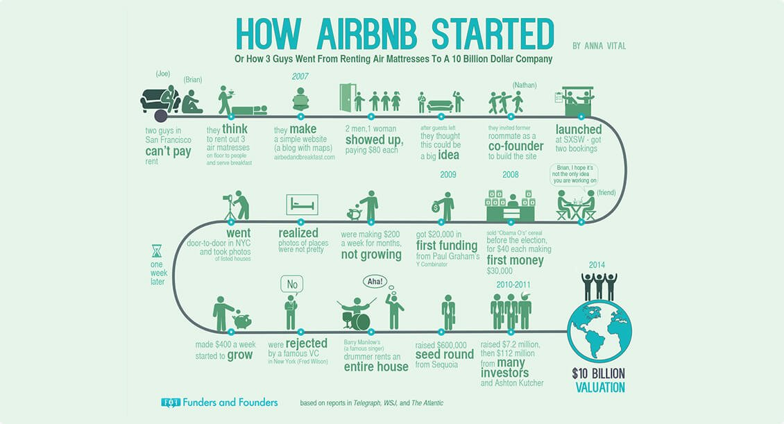 Airbnb-solution-page