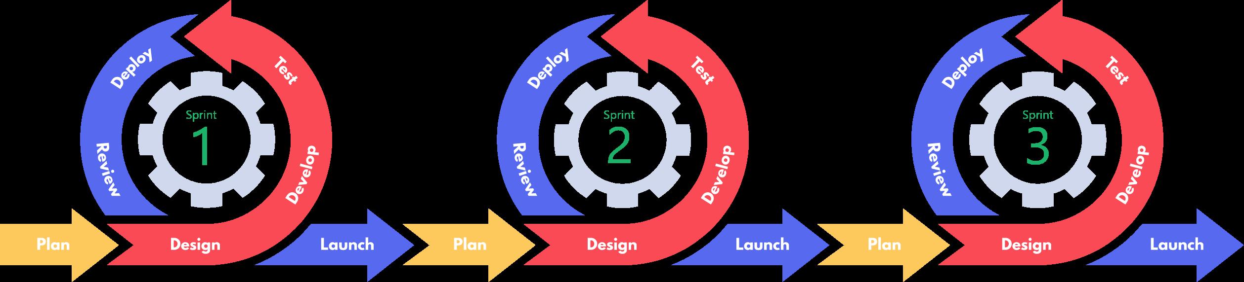 How Do Agile Teams Work?