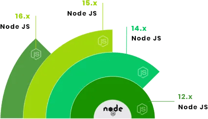 Keep Your Back-end up-to-date Upgrading Node.js App to Latest Version