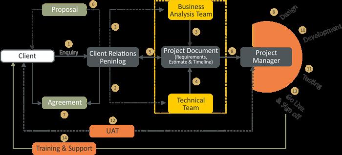 Bacancy Technology Offshore Development Center (Odc)