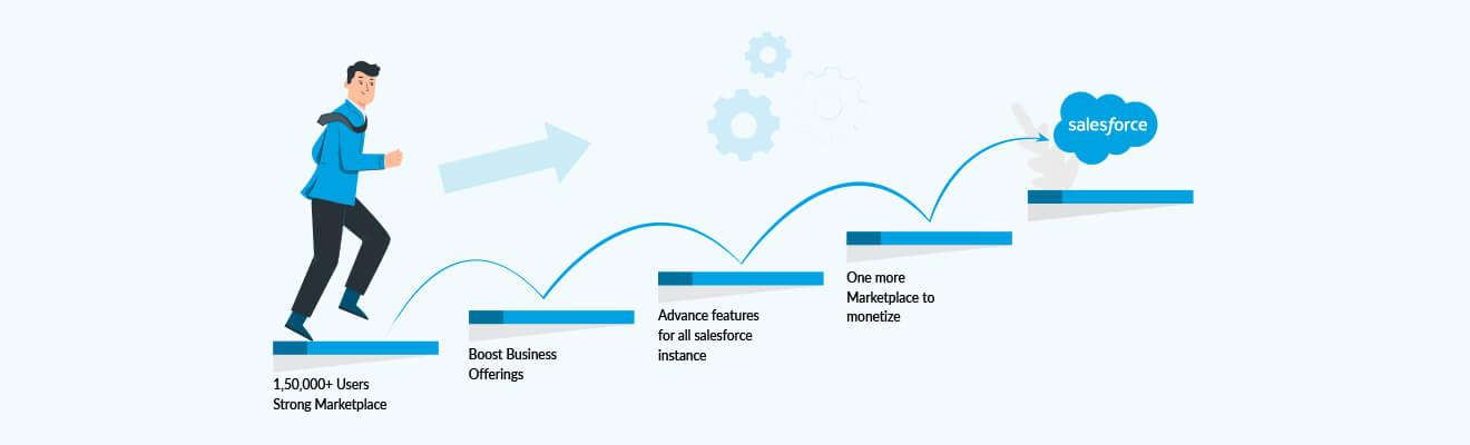 Salesforce AppExchange Development Services