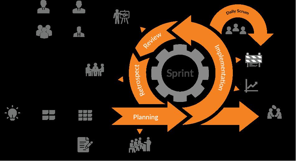 Agile Product Development Architecture