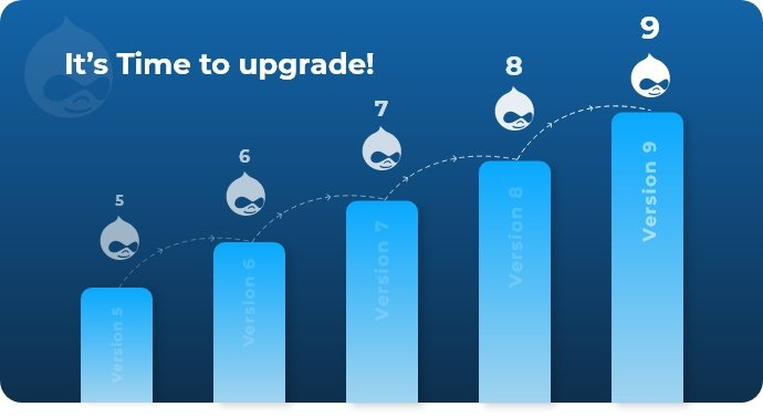 Drupal Upgradation & Migration Service
