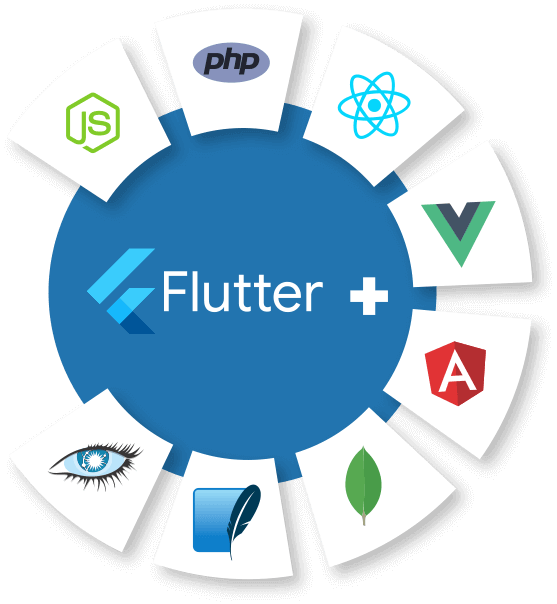 Hire Flutter Developer for Positive Outsourcing Experience