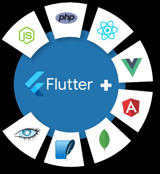 Why Enterprises and Startups Should Choose Flutter For App Development?