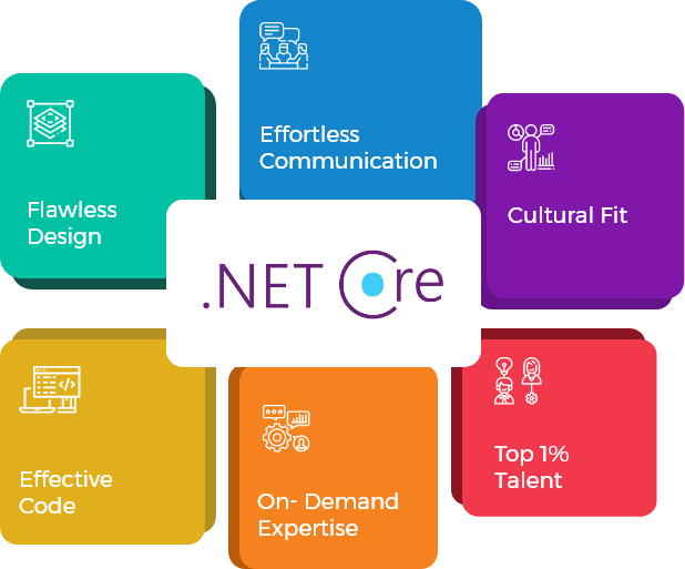 Hire .NET Core Developer on Hourly or Monthly Basis