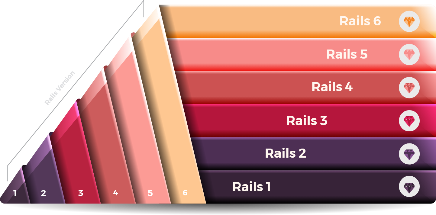 Ruby on Rails Upgrade Service