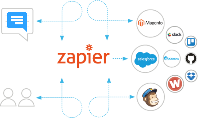 Integrate Your Applications With Over 2000+ Zapier Applications